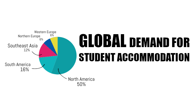 Graph of global demand for student accommodation