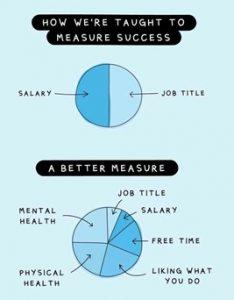 Better Measure of Graduate Success