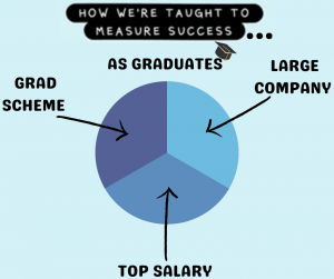 Graduate Success Pie Chart