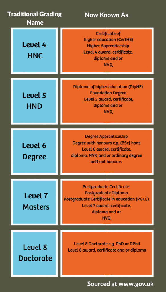 Traditional Qualification Grading to New Qualications Grading